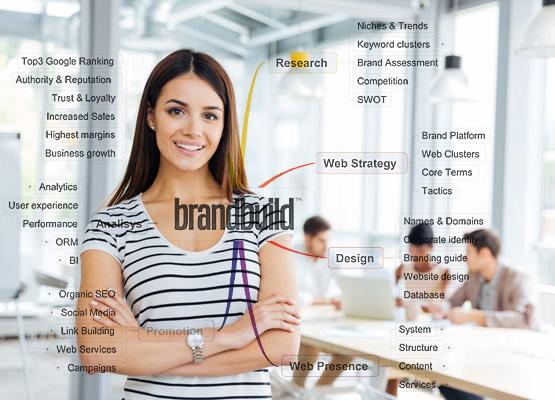 BrandMover BrandBuild platform